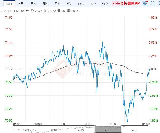 2021年9月15日原油价格走势分析