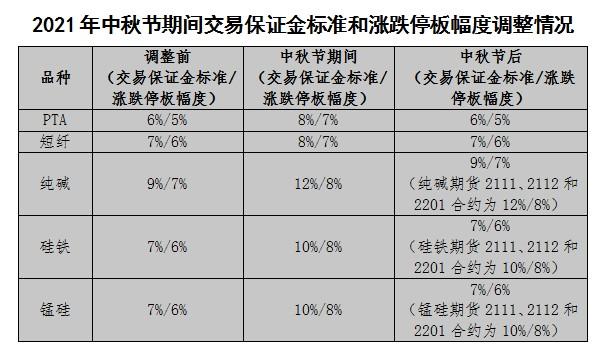 国内三家商品期货交易所发布中秋节假期相关品种风控措施