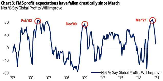 美银调查:基金经理对全球经济更悲观 仍预计美联储年底前缩债
