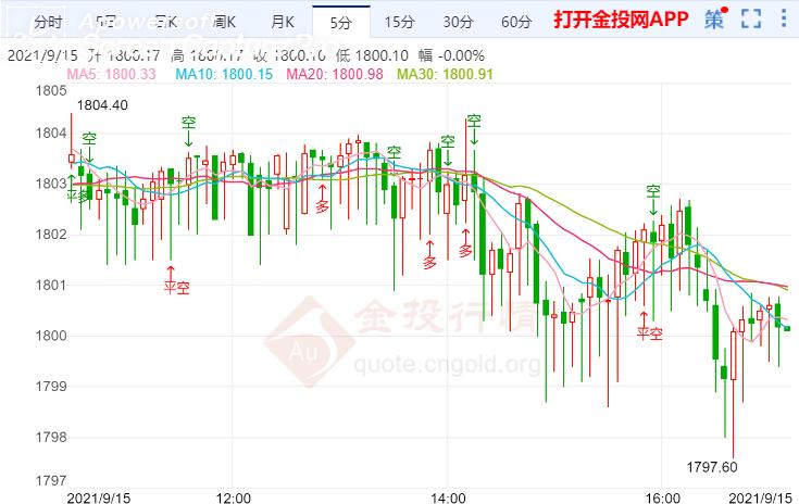 金投财经晚间道:中国8月消费远逊预期 黄金大概率走跌