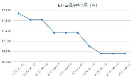 美元指数延续跌势 白银ETF与上一日持平