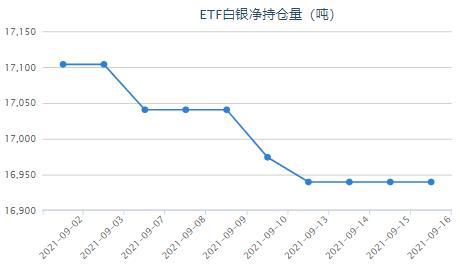 美国8月零售销售意外增长 白银ETF连续多日持平