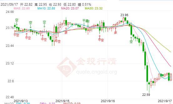 今日现货白银价格走势分析(2021年9月17日)