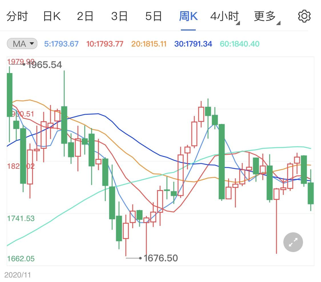 零售销售数据提振美元 黄金价格扩大跌势