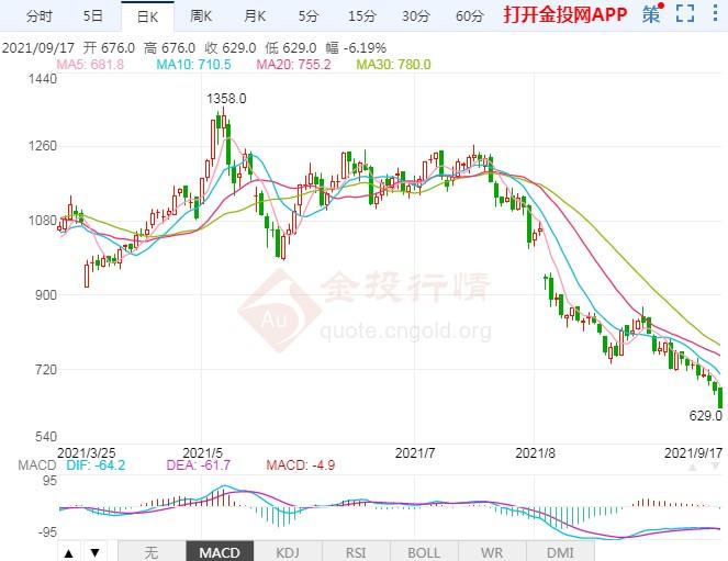 需求持续偏弱运行 铁矿石期货价格开启暴跌模式