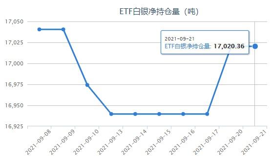 现货白银迎复苏行情 白银ETF最新持仓报告