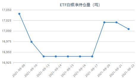 美联储暗示11月减码明年加息!白银ETF持仓减少15.84吨