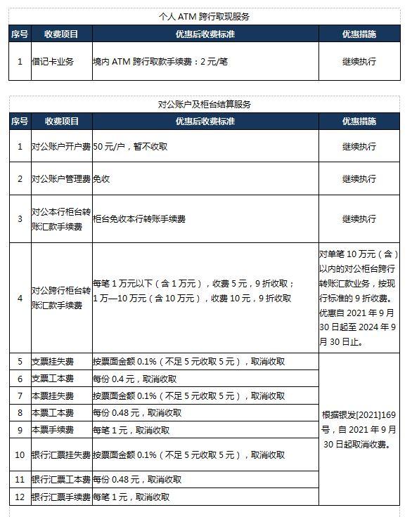 天津银行进一步减费让利