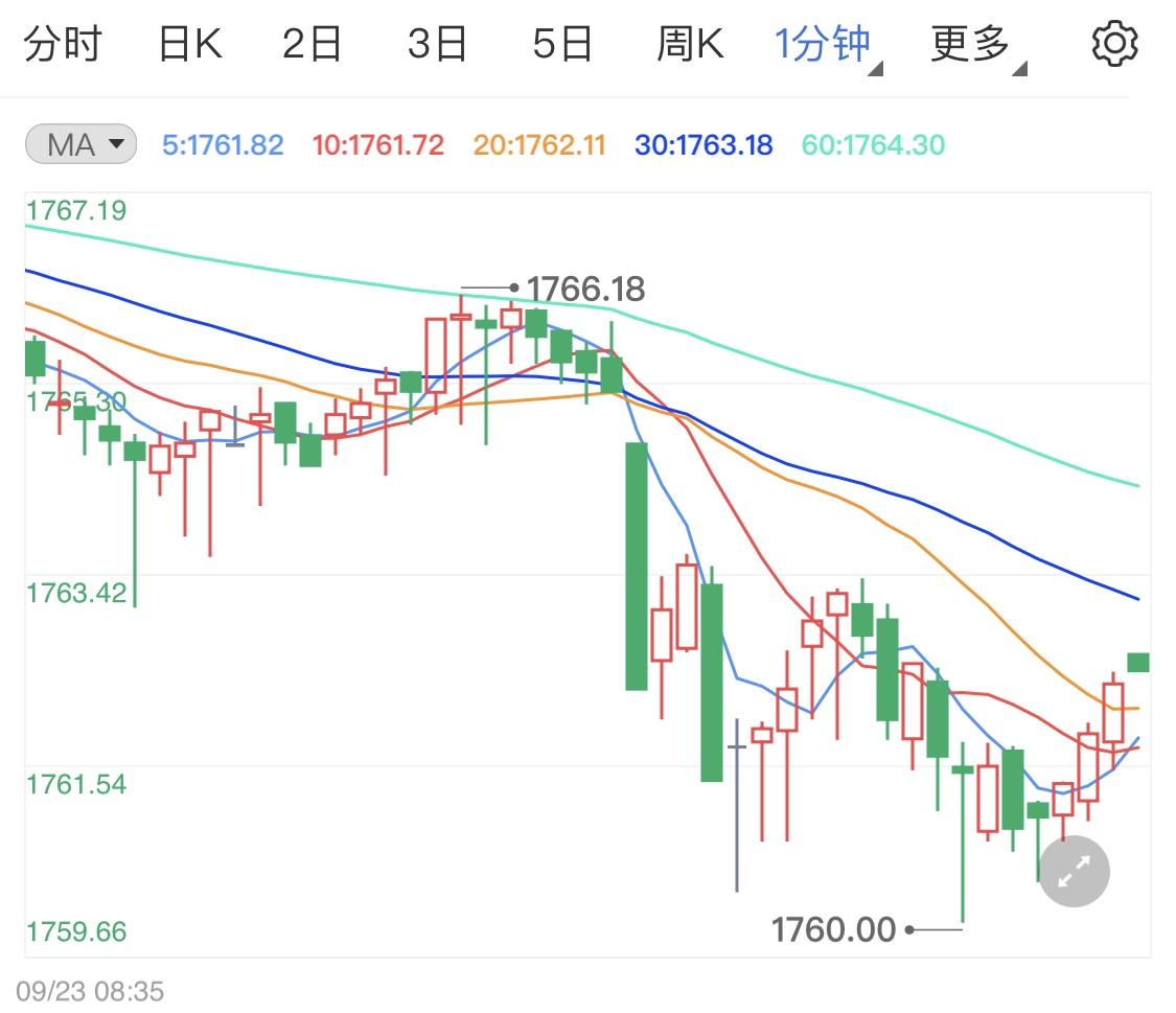 利率会议圆满结束 黄金价格重启跌势
