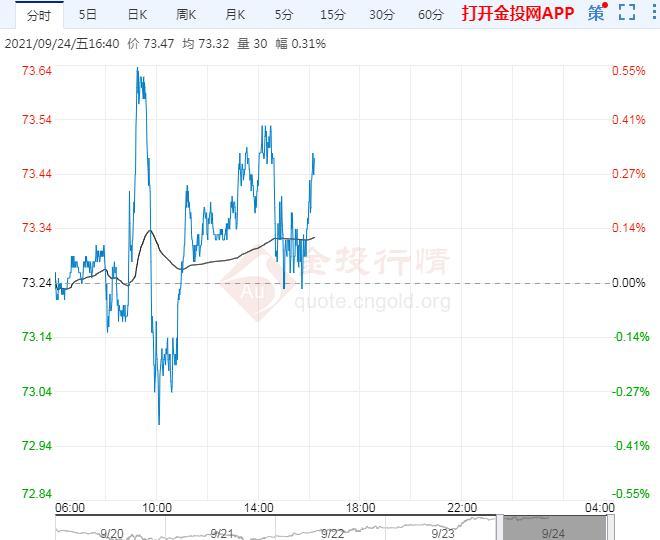 9月24日原油价格晚间交易提醒