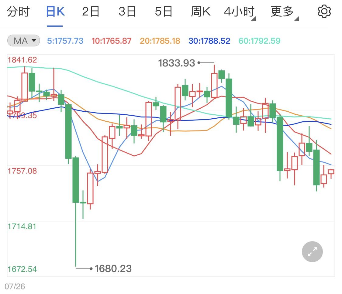 黄金期货短线可追多 假前金价预计微调