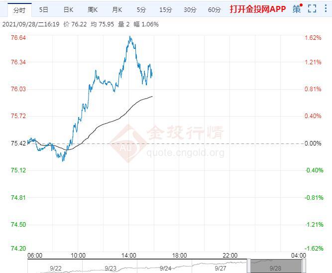 9月28日原油价格晚间交易提醒