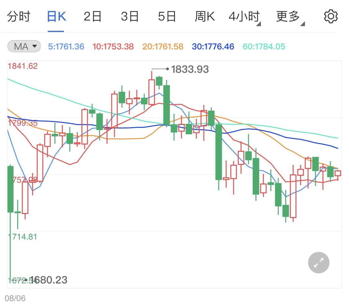黄金期货延续小震荡 日内金价区间企稳