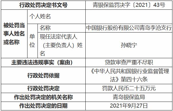 中国银行青岛李沧支行因贷款审查严重不尽职 被罚款二十五万元
