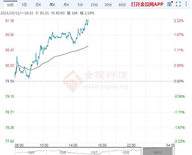 10月11日原油价格晚间交易提醒