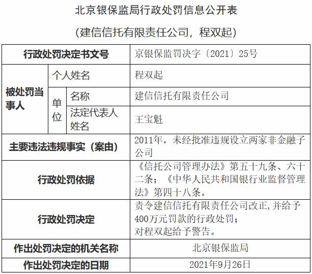 2011年未经批准违规设立2家非金融子公司 建信信托被罚400万元