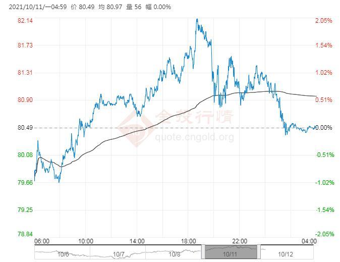 2021年10月12日原油价格走势分析