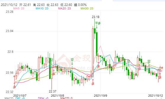 今日现货白银价格走势分析(2021年10月12日)