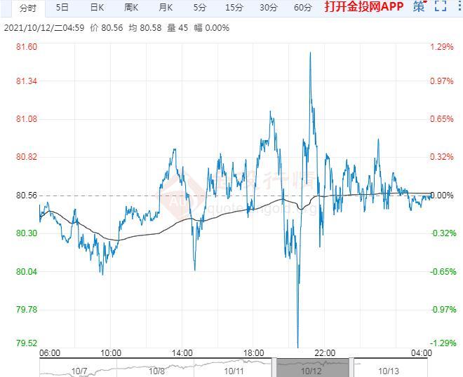 2021年10月13日原油价格走势分析