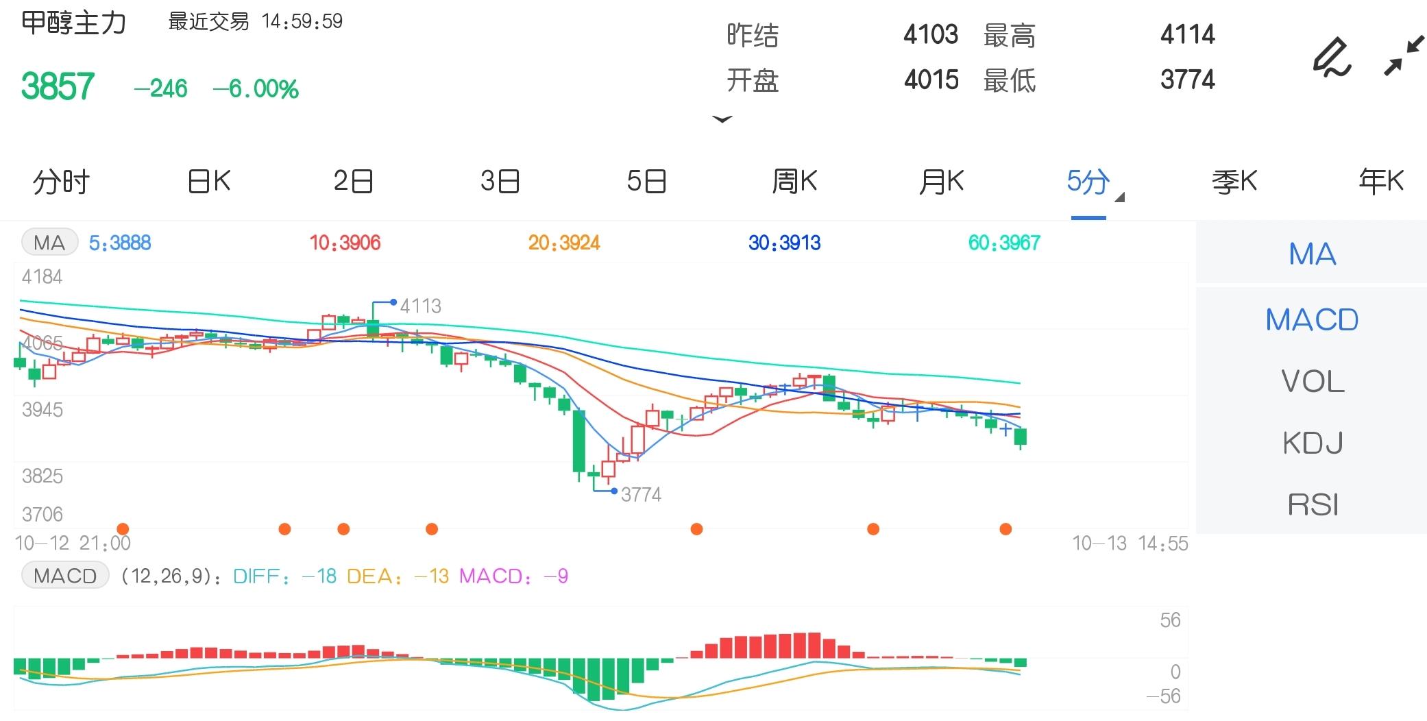 10月13日期货软件走势图综述:甲醇期货主力跌6.00%