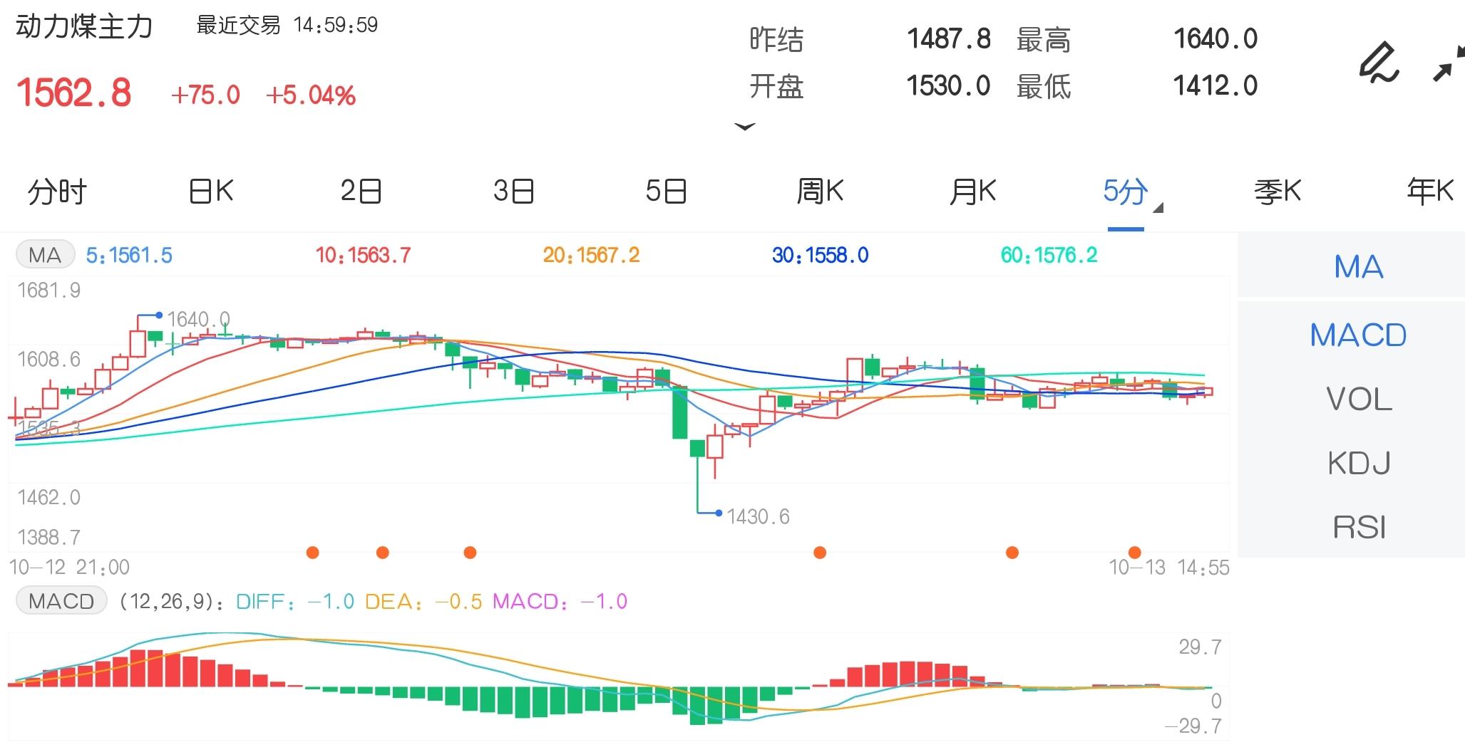 10月13日期货软件走势图综述:动力煤期货主力涨5.04%
