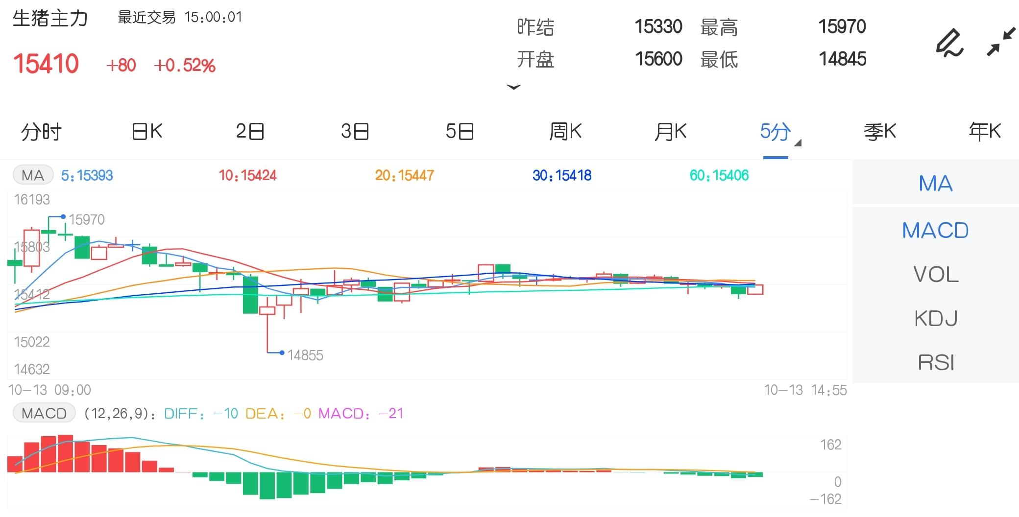 10月13日期货软件走势图综述:生猪期货主力涨0.52%