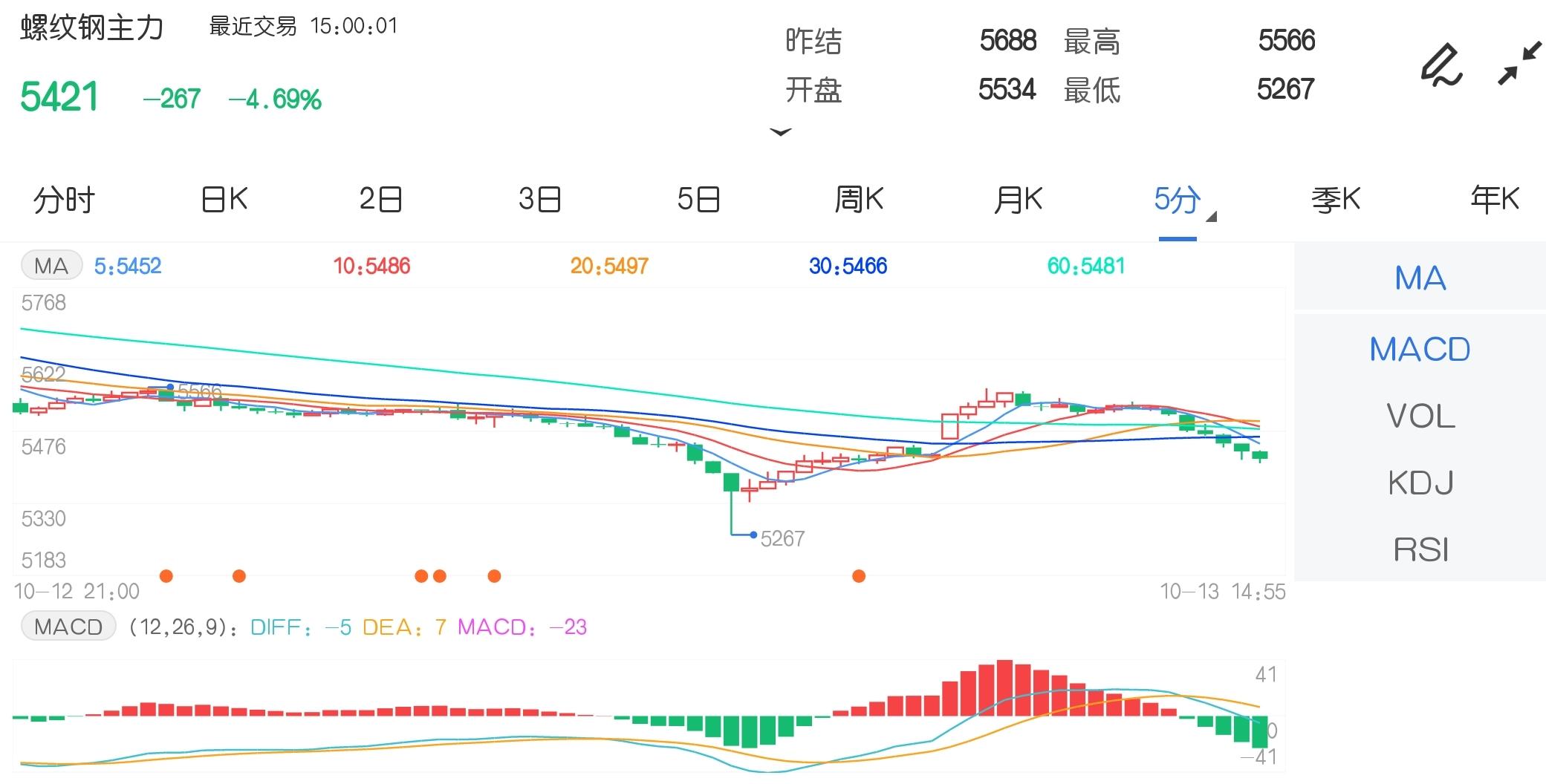 10月13日期货软件走势图综述:螺纹钢期货主力跌4.69%
