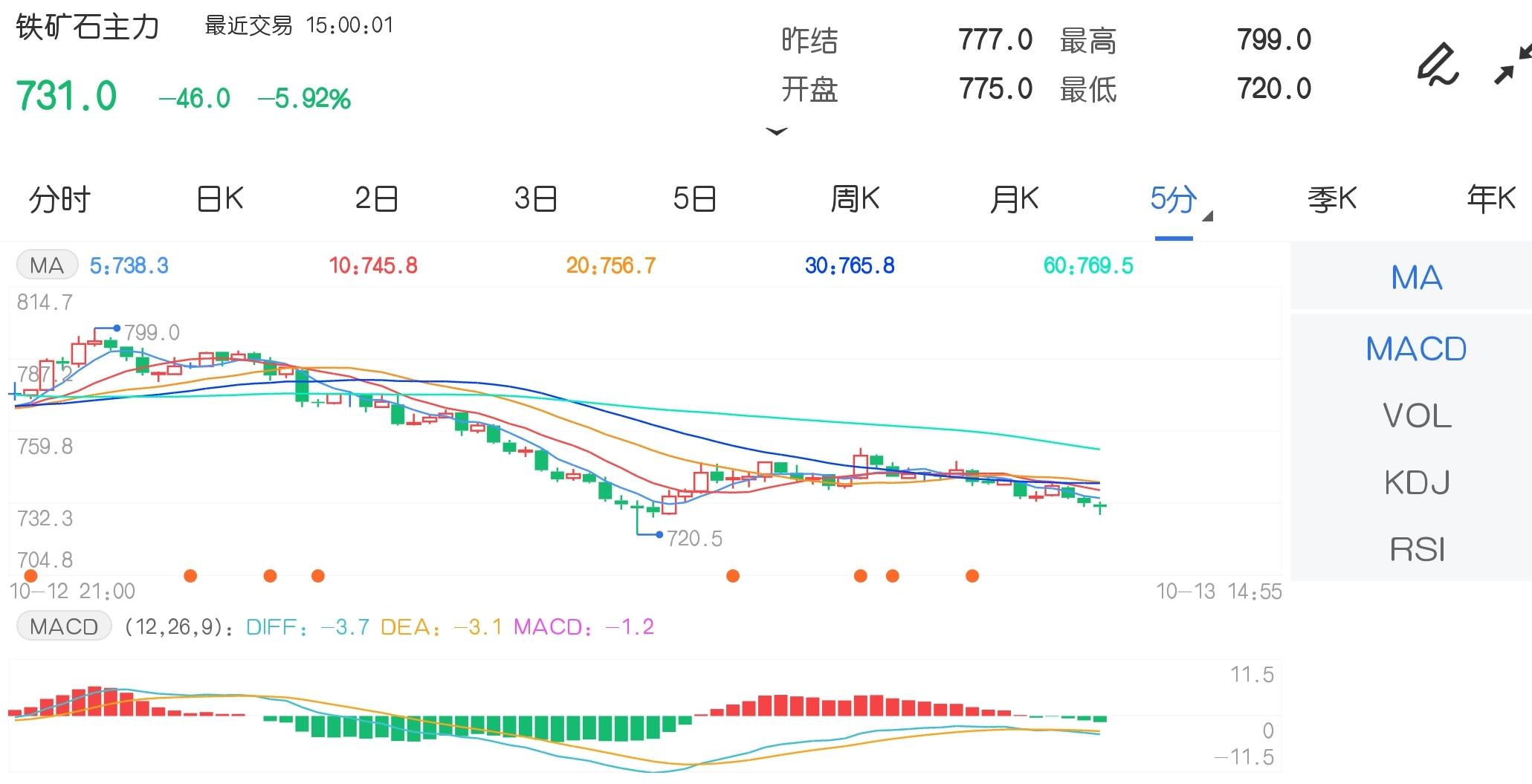 10月13日期货软件走势图综述:铁矿石期货主力跌5.92%