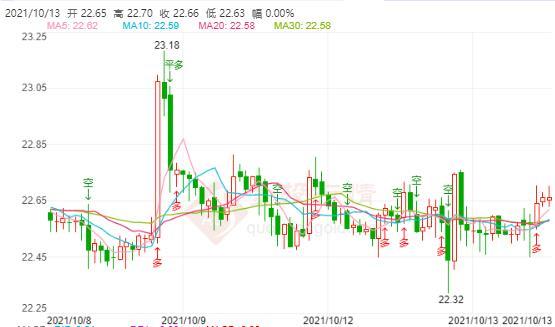 通胀风险偏上行缩表或提速 白银期货企稳22.6