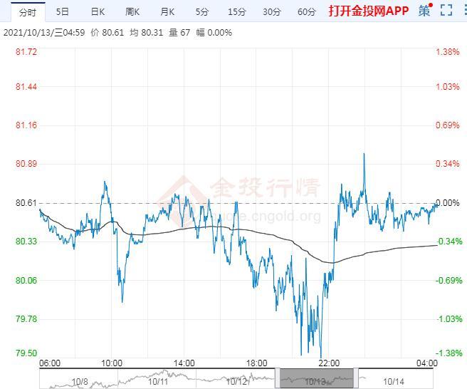2021年10月14日原油价格走势分析