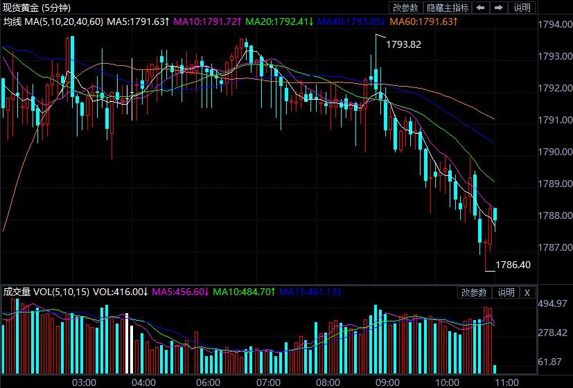 美国CPI升幅超预期 黄金暴跌后又狂飙