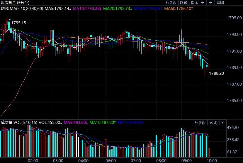 """美国通胀数据""""爆表"""" 现货黄金行情异动"""
