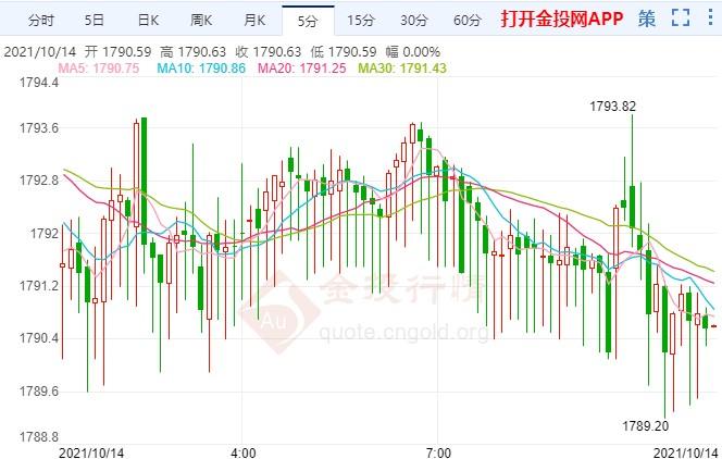 美联储暗示缩债时间表 黄金暴动大跌又大涨