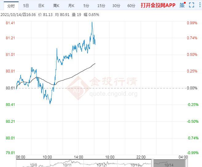 10月14日原油价格晚间交易提醒