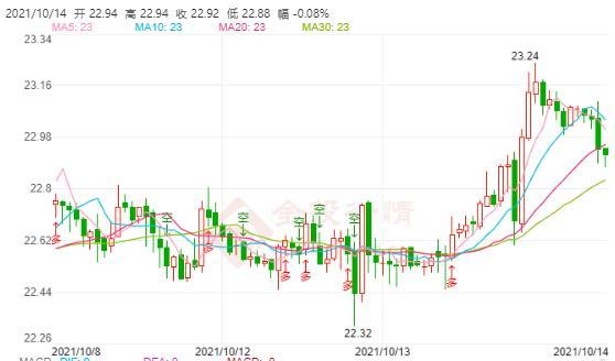 今日现货白银价格走势分析(2021年10月14日)