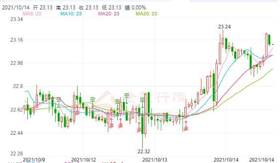 白银期货如期震荡拉升