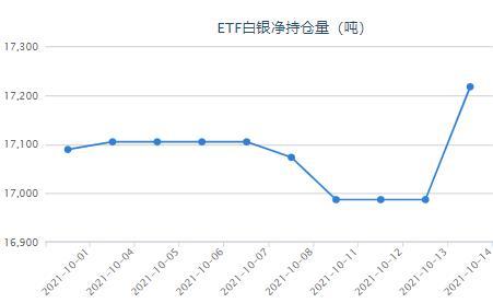 美国9月份生产者价格涨幅放缓 白银ETF增持230.35吨