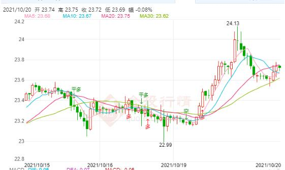 今日现货白银价格走势分析(2021年10月20日)