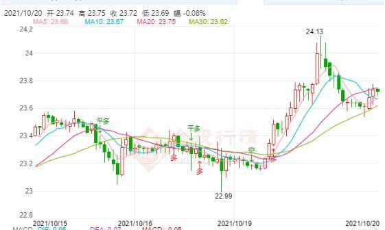 现货白银继续保持震荡上涨