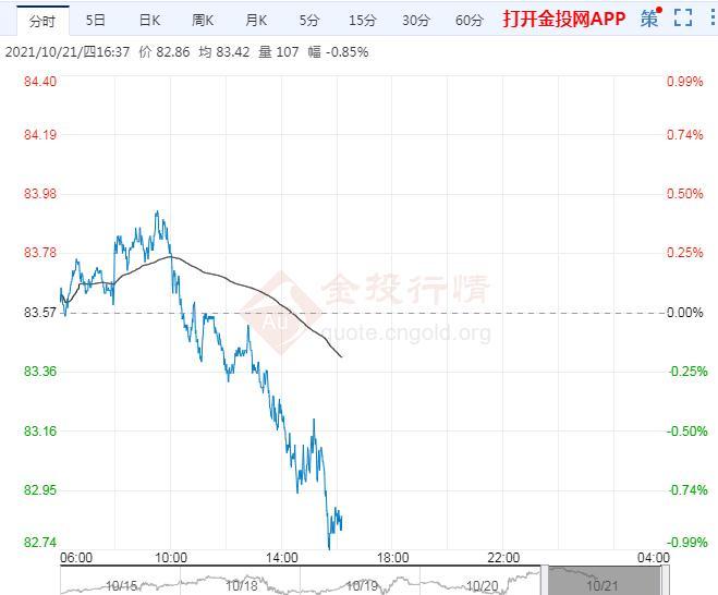10月21日原油价格晚间交易提醒