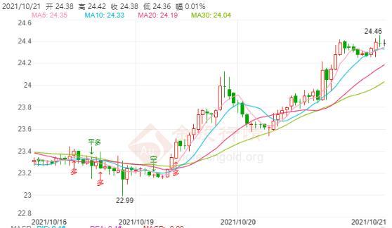 今日现货白银价格走势分析(2021年10月21日)