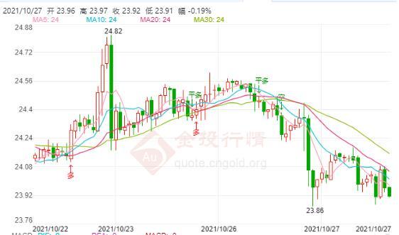 日本能源危机加剧!国际白银短期见顶压力加大