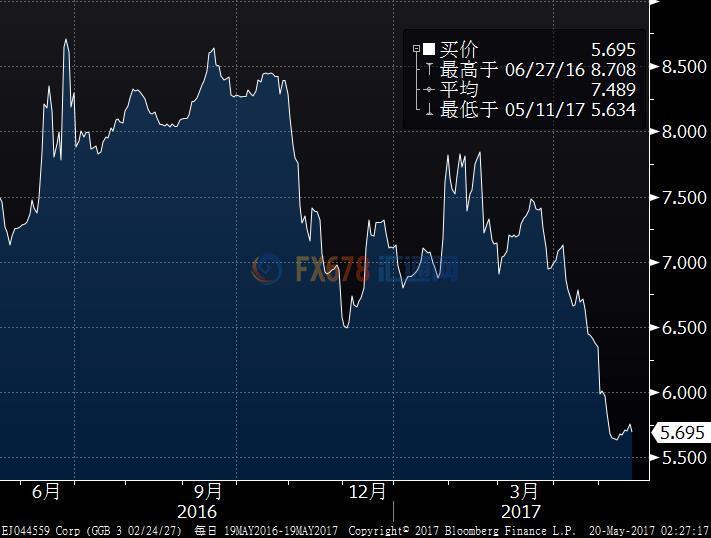 欧洲经济一天天好起来?二线欧债收益率都开始领跑