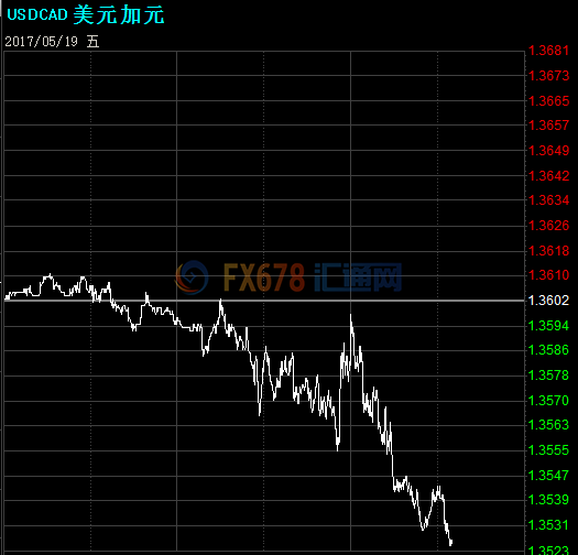 美元/加元跌至3周新低,丰业银行重申看空观点