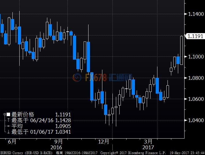 德意志银行策略师:欧元/美元汇率应在1.0950水平