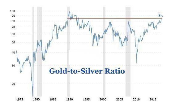 见底了吗?金银这数据创下25年新低!