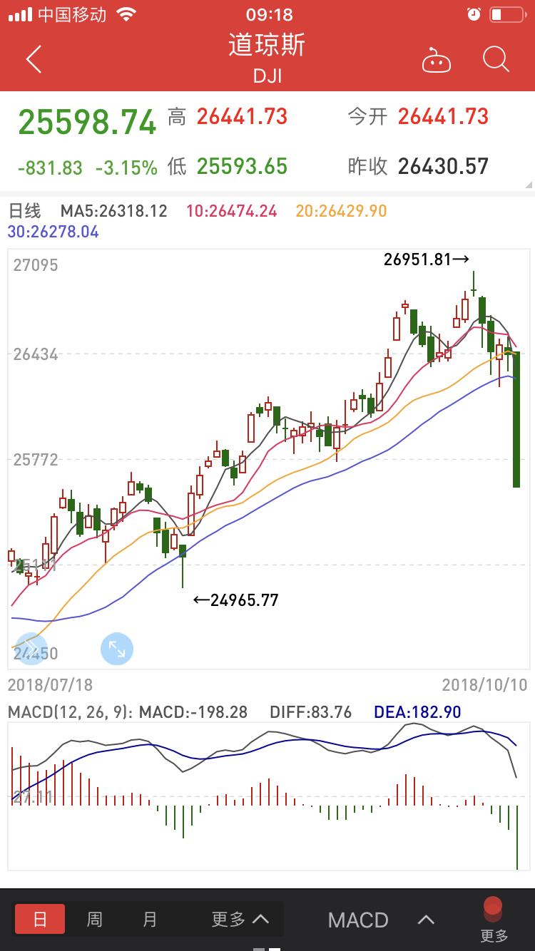 美股下跌该数据却大涨,黄金迎来极大利好
