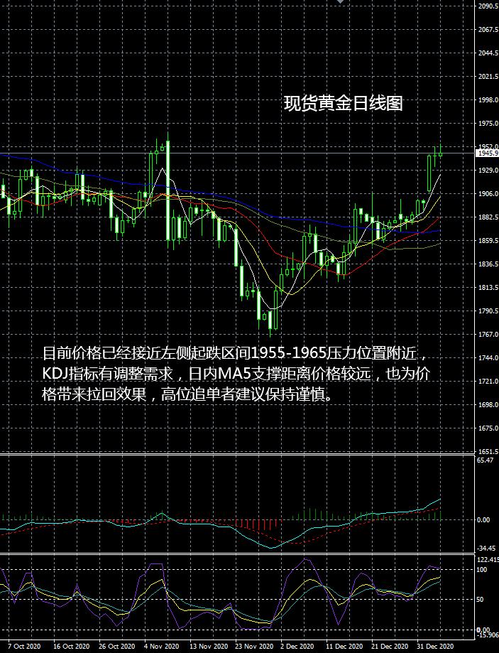 大田环球:现货黄金操作建议2021-01-06