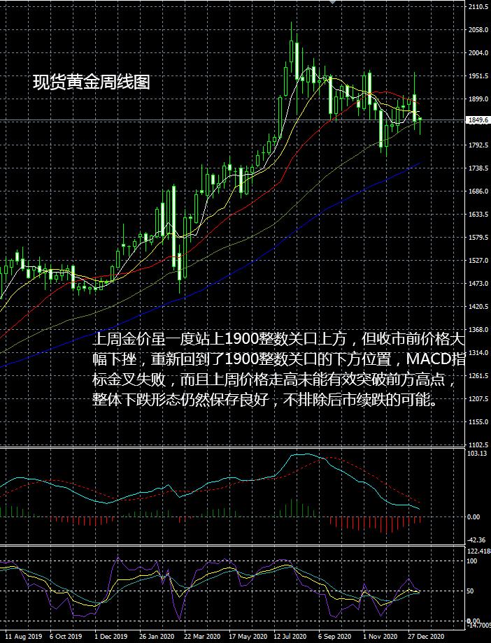 大田环球:现货黄金操作建议2021-01-12