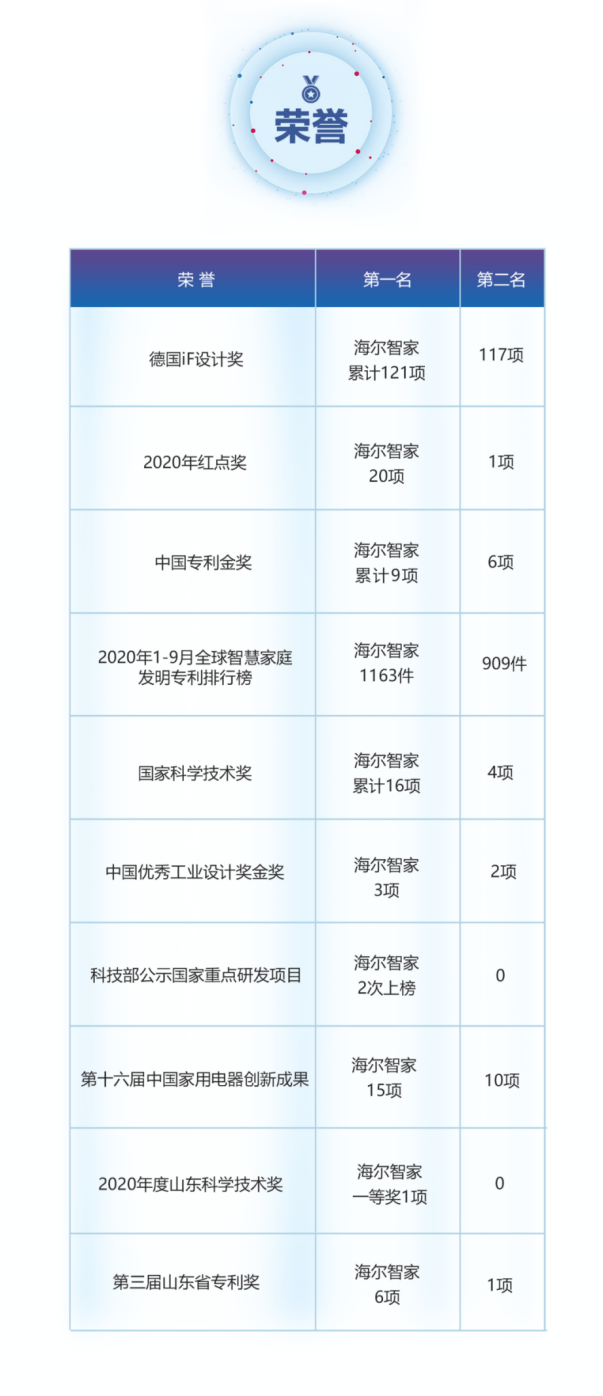 《【金牛3公司】海尔智家的科技:无比较,不进步!》